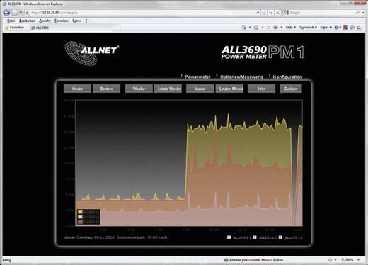 Energiekostenmeter Allnet ALL3690
