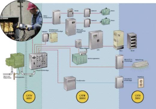 Fluke 435-II Netvoedingsanalyseapparaat, netvoedingsanalysator CAT IV 600 V/CAT III 1000 V