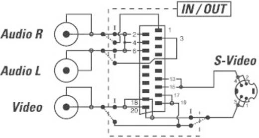 SCART / Cinch / S-Video Adapter [1x SCART-stekker - 3x Cinch-koppeling, S-video bus] Zwart Met omschakelaar SpeaKa Profe