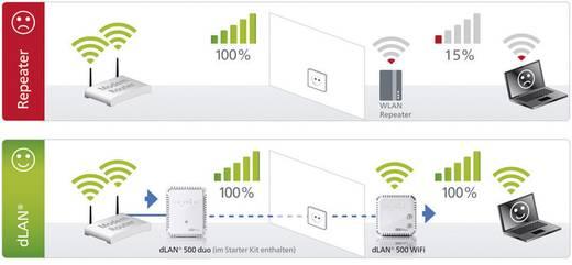 Devolo dLAN 500 WiFi Powerline WiFi starterkit 500 Mbit/s