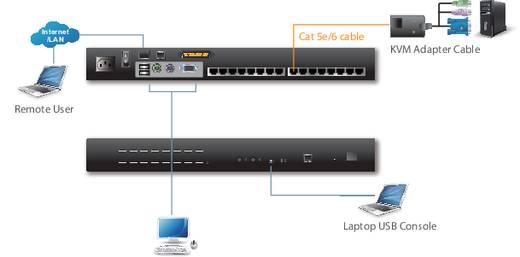 ATEN KH1516AI KVM over IP-switch met 16 poorten voor cat. 5e/6