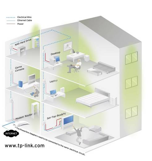 TP-LINK TL-PA4010P Powerline starterkit 500 Mbit/s