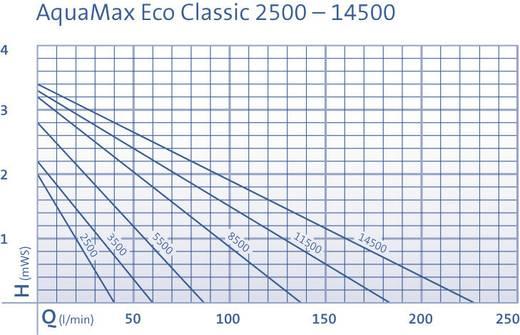 Oase 51086 Beeklooppomp Aquamax Eco Classic 2500