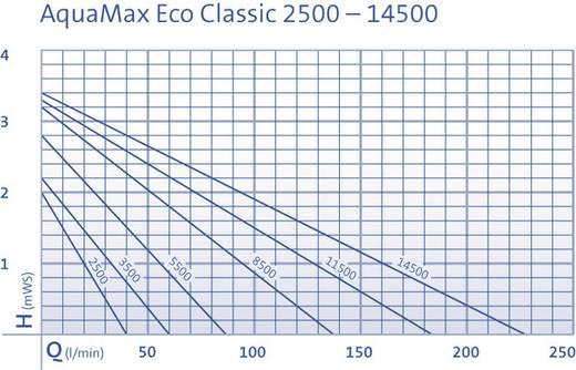 Oase 51092 Beeklooppomp Aquamax Eco Classic 3500