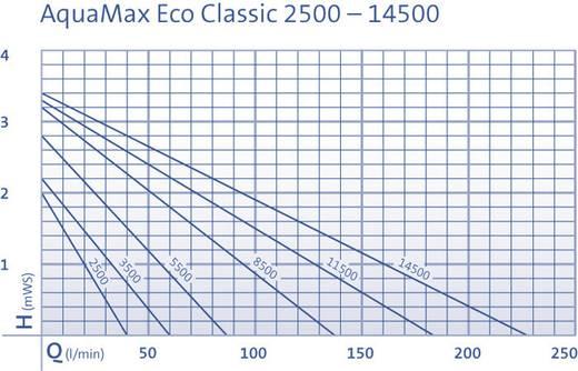 Oase 51099 Beeklooppomp Aquamax Eco Classic 8500