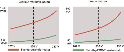 Weiss Elektrotechnik STECTR 245 Spaartransformator 1 x 230 V 1 x 24 V/AC 245 VA 10.20 A