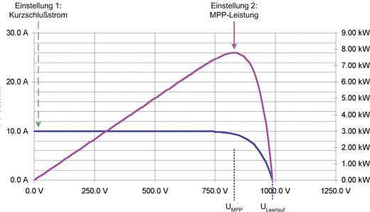 "19"" labvoeding, regelbaar EA Elektro-Automatik EA-PSI 8600-70 3U HS PV 0 - 600 V/DC 0 - 70 A 15000 W 1 x Programmeerba"