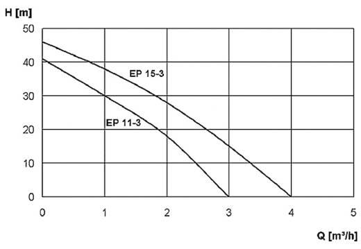 Zehnder Pumpen 15516 Tuinpomp roestvrij staal EP 11