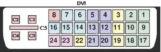 BKL Electronic 908000 DVI-connector Stekker, recht Aantal polen: 25 Zilver 1 stuks