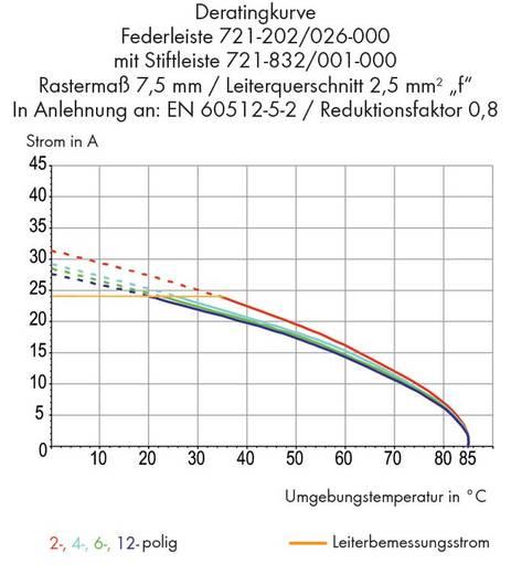 Male header (standaard) 2060 Totaal aantal polen 6 WAGO 721-836/001-000 Rastermaat: 7.50 mm 100 stuks