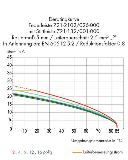 Busbehuizing-kabel 721 Totaal aantal polen 2 WAGO 721-2102/026-000 Rastermaat: 5 mm 100 stuks