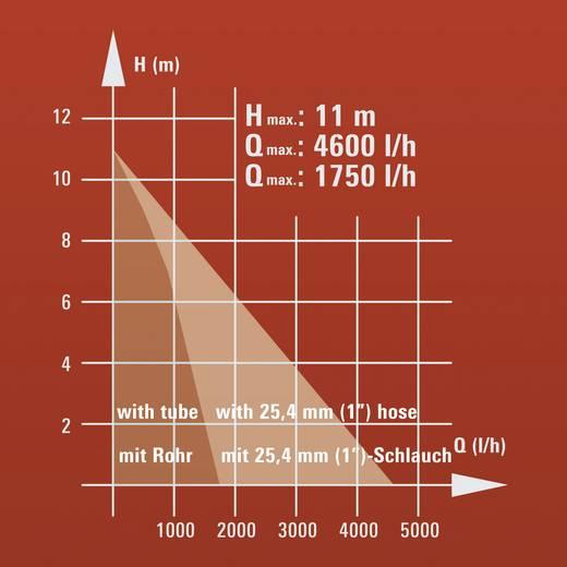 Vatpomp 4600 l/h 11 m Einhell 4170434