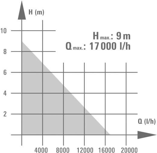 Vuilwater-dompelpomp 17000 l/h 9 m Einhell 4170624