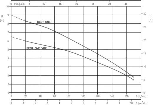 Schacht-dompelpomp 10500 l/h 9 m Ebara 1712100000