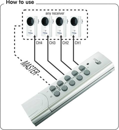 Radiografisch bediende set aan/uit, max 1000 W, zilver