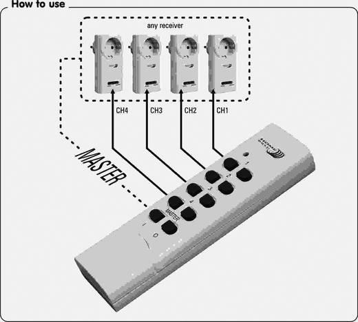 Set van 3 draadloze schakelaars inclusief 16-kanaals afstandsbediening, uitbreidbaar