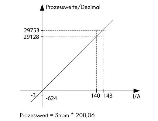 WAGO 789-621 Stroomsensor 1 stuks IP20