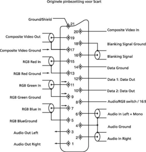 BKL Electronic 903011 SCART-connector Stekker, haaks Aantal polen: 21 Zwart 1 stuks