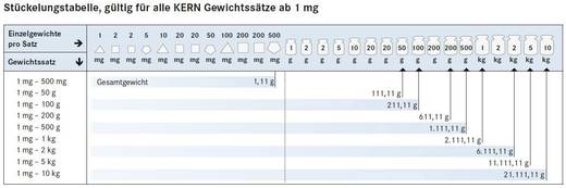 Kern 362-96 M3 handelsgewichtenset, 1 g - 1 kg messing/gietijzer, in blok