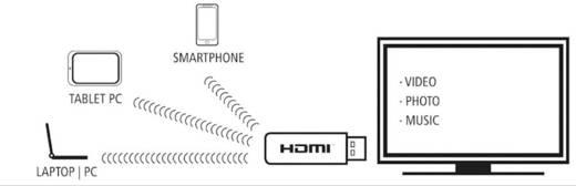 HDMI streaming stick Inakustik DLNA-ontvanger