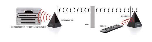 Marmitek PowerMid XL - draadloze verlenging voor infrarood afstandsbediening