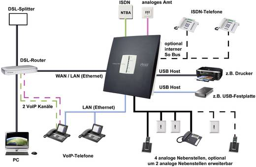 Auerswald COMpact 3000 analog Telefooncentrale, analoog Aantal buitenlijnen: 1 Aantal doorkiesnummers (FXS): 4