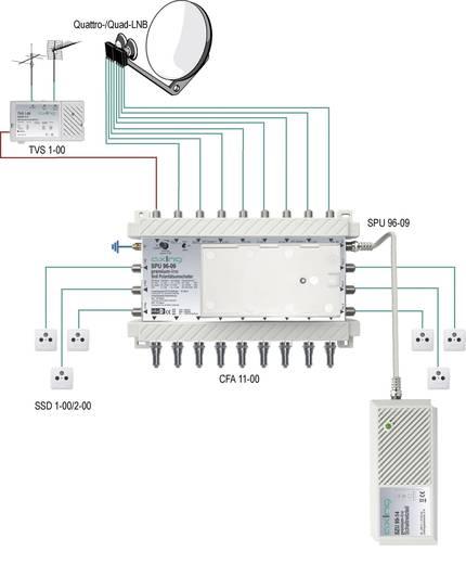 Axing SPU 96-09 Satelliet multiswitch Ingangen (satelliet): 9 (8 satelliet / 1 terrestrisch) Aantal gebruikers: 6 Standby-functie, geschikt voor Quad LNB
