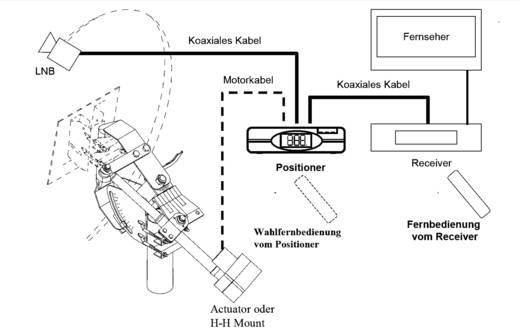 V-box II-besturingsapparaat voor actuatoren