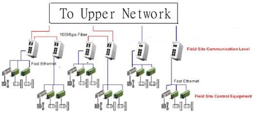 Industriële switch unmanaged Voor DIN-railmontage Aantal ethernet-poorten 8 LAN-overdrachtsnelheid 100 Mbit/s
