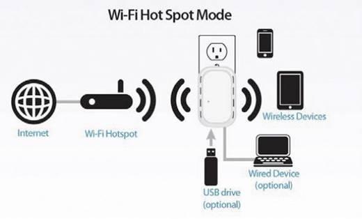 D-Link DIR-505 WiFi router 2.4 GHz 150 Mbit/s