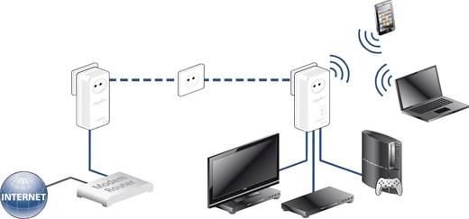 Devolo dLAN 500 AV Wireless+ Powerline WiFi enkele adapter 500 Mbit/s
