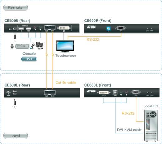ATEN CE600 DVI, USB 2.0 Extender (verlenging) via netwerkkabel RJ45 60 m