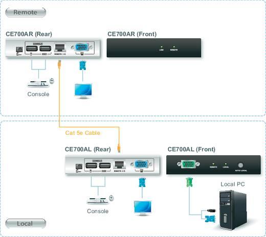 ATEN CE700A-AT-G VGA, USB 2.0 Extender (verlenging) via netwerkkabel RJ45 150 m 1920 x 1200 pix