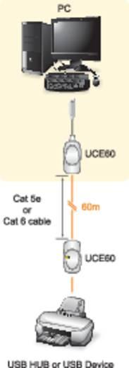 ATEN UCE60 USB 1.1 Extender (verlenging) via netwerkkabel RJ45 60 m