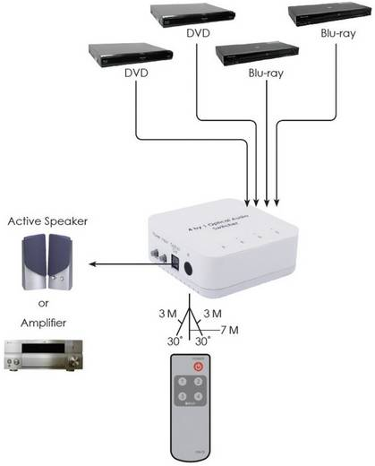 Toslink-switch 4 poorten met afstandsbediening N/A SpeaKa Professional 989345