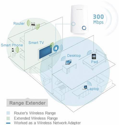 TP-LINK TL-WA850RE WiFi versterker 300 Mbit/s 2.4 GHz
