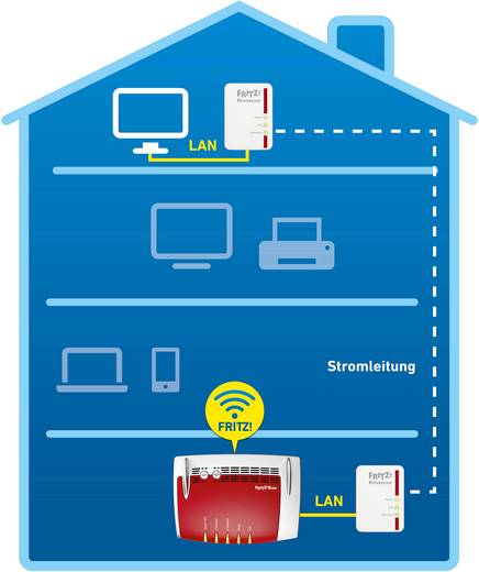 AVM FRITZ!Powerline 510E Powerline starterkit 500 Mbit/s