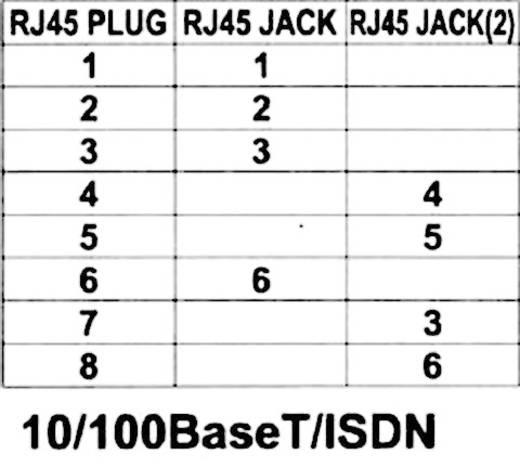 EFB Elektronik RJ45 koppelstuk CAT 5e [2x RJ45-bus - 1x RJ45-stekker] Zilver