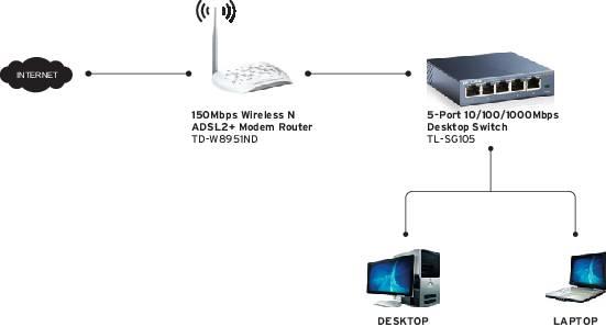 Ethernet-switch aansluiten
