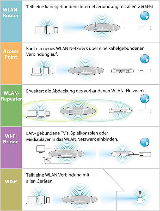 Großartig Ps3 Kabelgebundene Internetverbindung Ideen - Elektrische ...