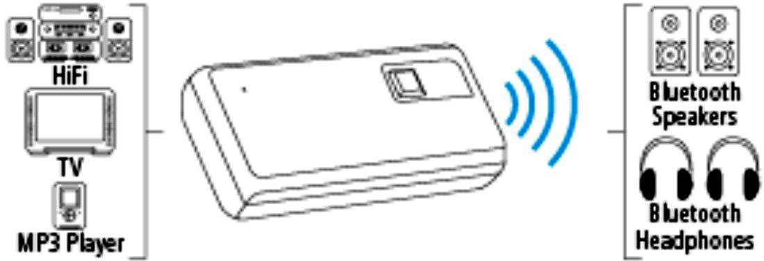 Hama  Bluetooth® oddajnik glasbe Bluetooth: 3.0 +EDR 10 m