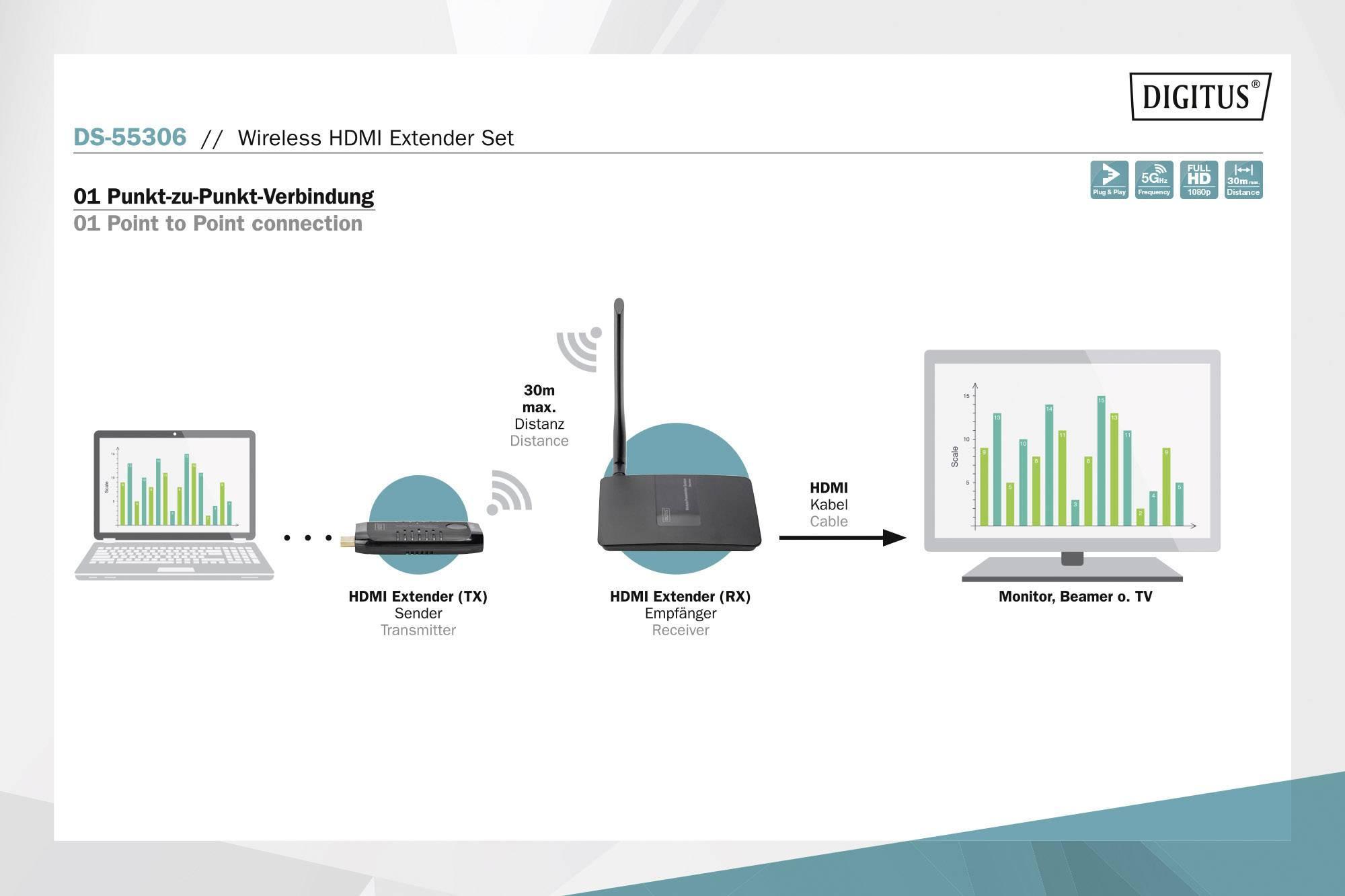 Digitus DS-55306 HDMI naprava za brezžični prenos (komplet) 30 m 60 Hz 1920 x 1080 piksel hd avdio, vgrajeni LED zaslon