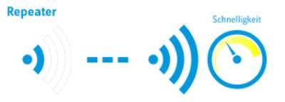 WLAN Repeater erweitern das Signal und nicht die Geschwindigkeit