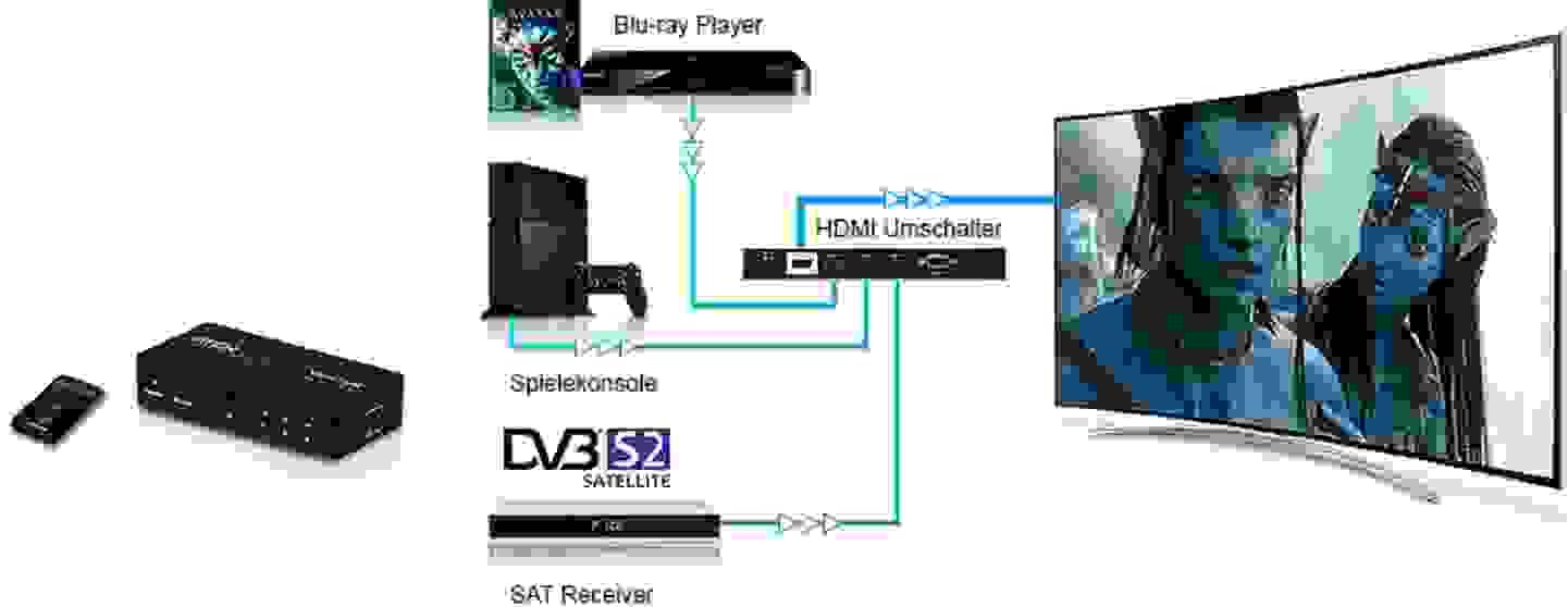 HDMI - Anschlüsse können erweitert werden