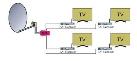 System satelitarny z przełącznikiem wielofunkcyjnym