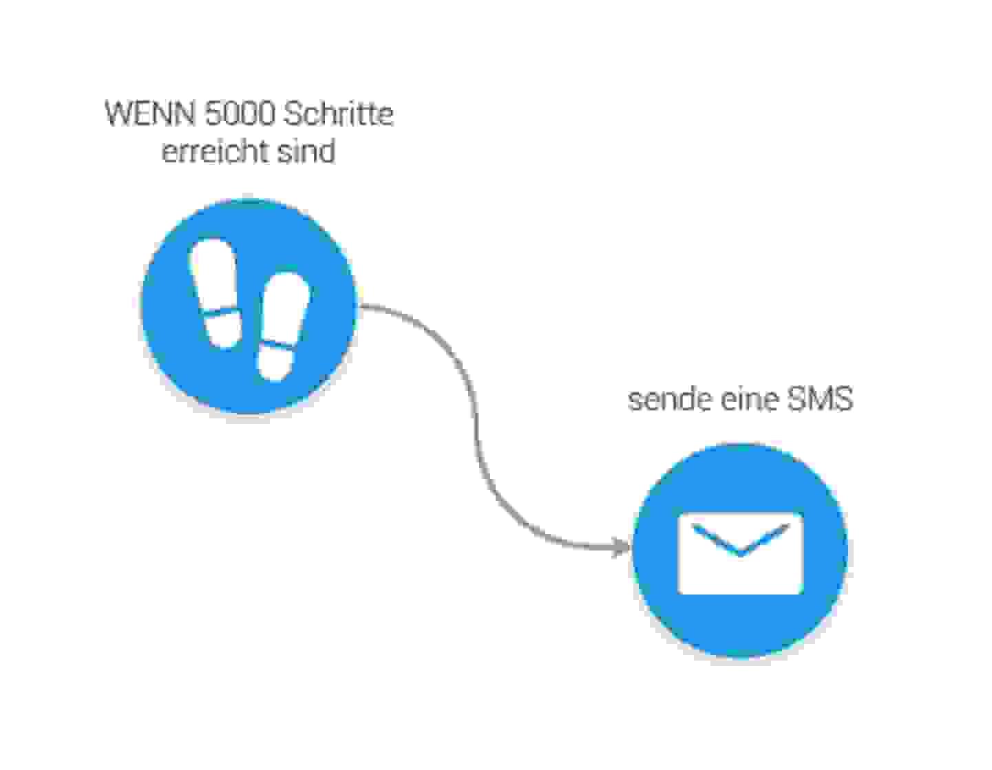 In Bewegung bleiben - Schick mir eine SMS, wenn 5000 Schritte erreicht sind - Conrad Connect Projekt