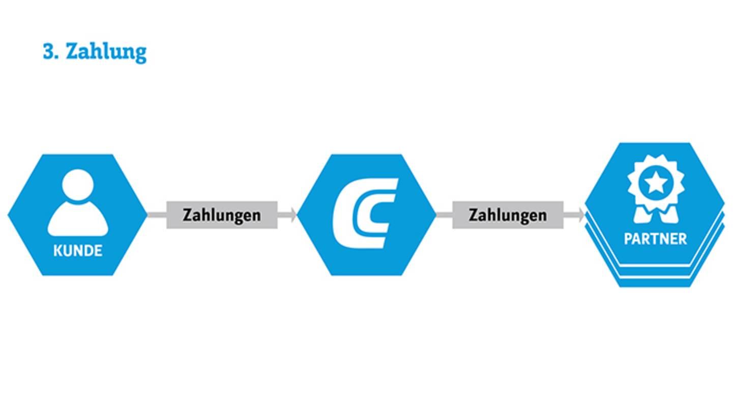 Conrad E-Procurement - Single Creditor Zahlung