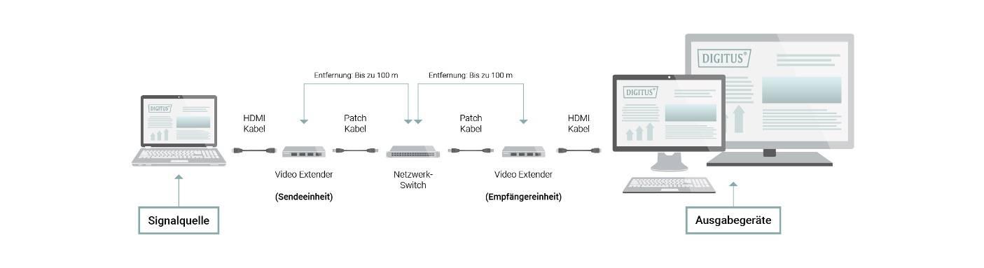 Audio- und Videolösungen