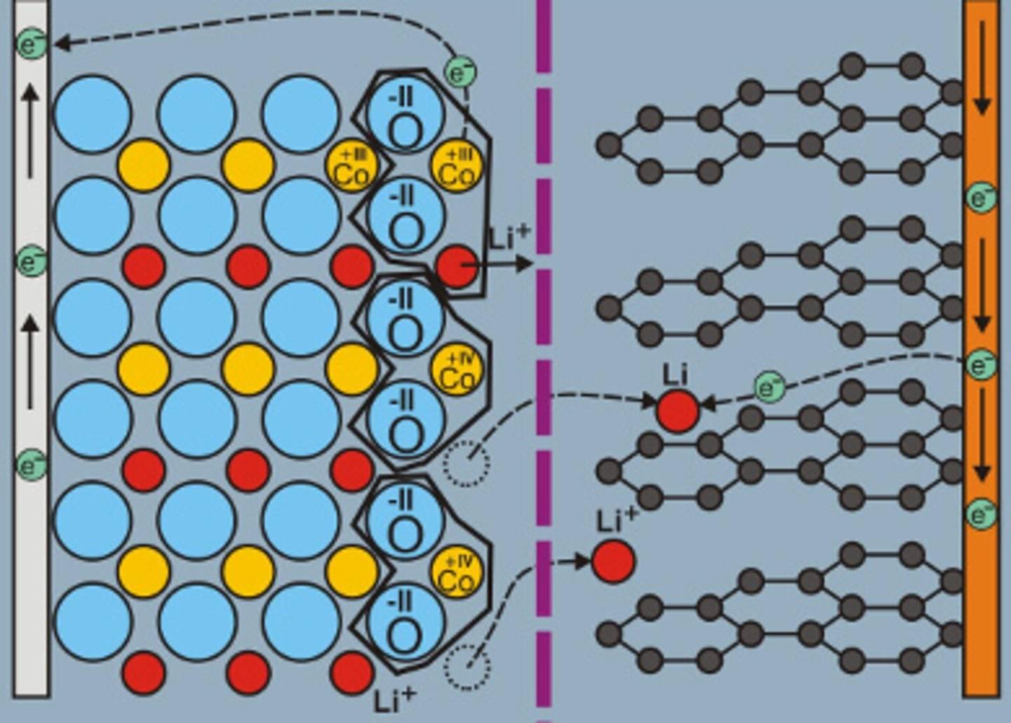 Ladevorgang mit Wanderung der Li-Ionen