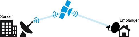 Fernsehempfang über Satellitenschüssel